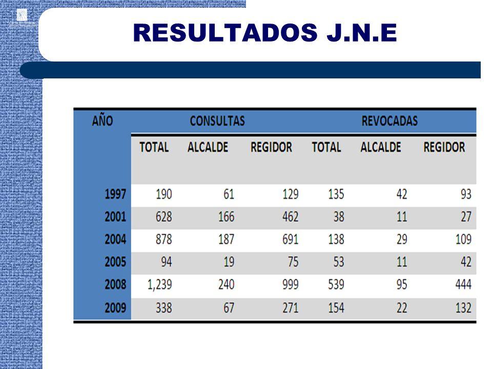 RESULTADOS J.N.E