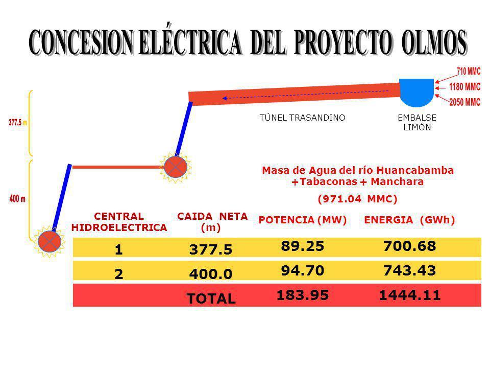 EMBALSE LIMÓN TÚNEL TRASANDINO CAIDA NETA (m) 377.5 400.0 TOTAL POTENCIA (MW) 89.25 94.70 183.95 ENERGIA (GWh) 700.68 743.43 1444.11 Masa de Agua del