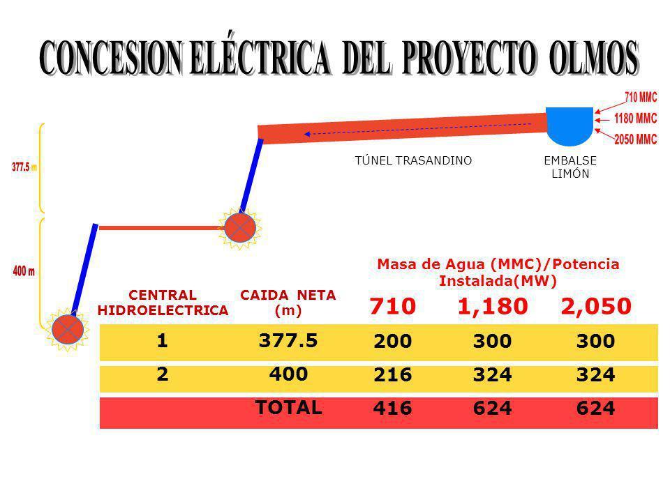 EMBALSE LIMÓN TÚNEL TRASANDINO CAIDA NETA (m) 377.5 400 TOTAL 710 670 710 1,380 1,180 1,160 1,230 2,390 2,050 2,010 2,140 4,150 Masa de Agua (MMC)/Energía(GWh) CENTRAL HIDROELECTRICA 1 2