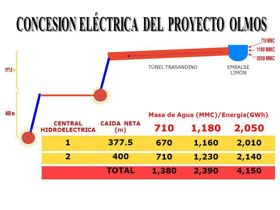 ENERGIA GENERADA C.H. Nº 1
