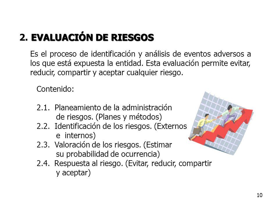 10 Contenido: 2.1. Planeamiento de la administración de riesgos. (Planes y métodos) 2.2. Identificación de los riesgos. (Externos e internos) 2.3. Val