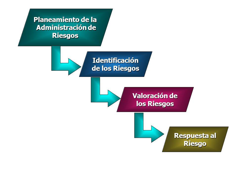 Planeamiento de la Administración de Riesgos Administración de Riesgos Identificación de los Riesgos Valoración de los Riesgos Respuesta al Riesgo