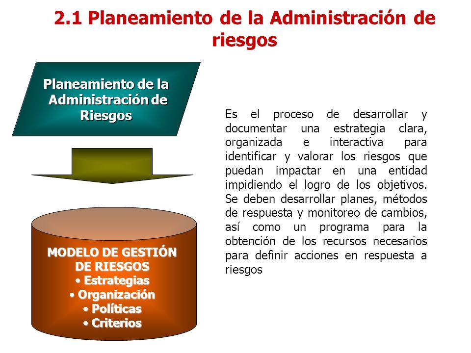 Planeamiento de la Administración de Riesgos Administración de Riesgos MODELO DE GESTIÓN DE RIESGOS Estrategias Estrategias Organización Organización