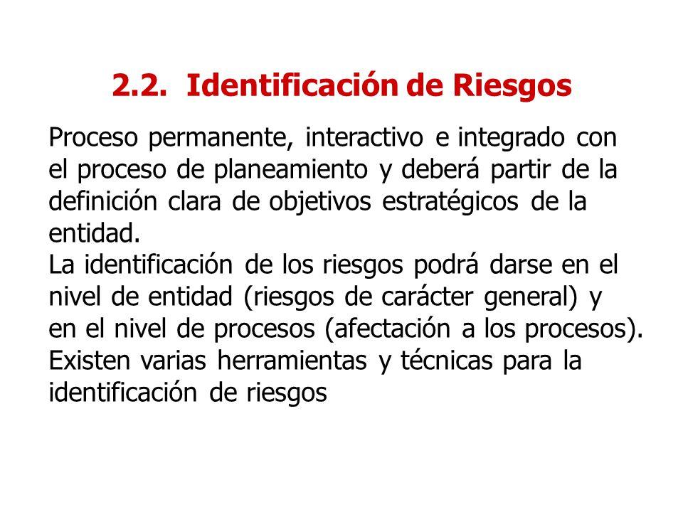 2.2. Identificación de Riesgos Proceso permanente, interactivo e integrado con el proceso de planeamiento y deberá partir de la definición clara de ob