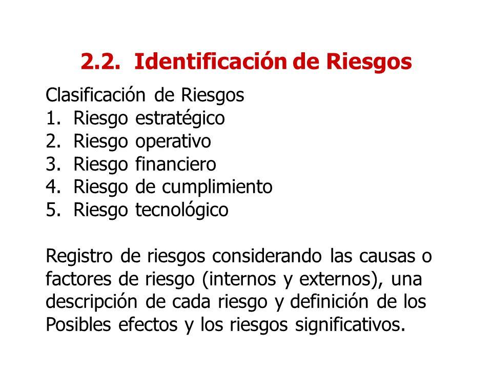 2.2. Identificación de Riesgos Clasificación de Riesgos 1.Riesgo estratégico 2.Riesgo operativo 3.Riesgo financiero 4.Riesgo de cumplimiento 5.Riesgo