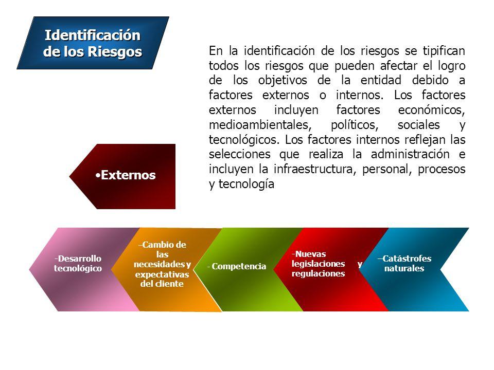Identificación de los Riesgos Externos : – Cambio de las necesidades y expectativas del cliente - Competencia – Nuevas legislaciones y regulaciones.