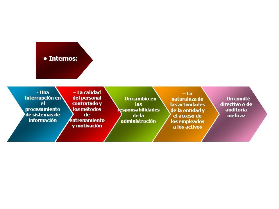 - Una interrupción en el procesamiento de sistemas de información Internos: – La calidad del personal contratado y los métodos de entrenamiento y moti