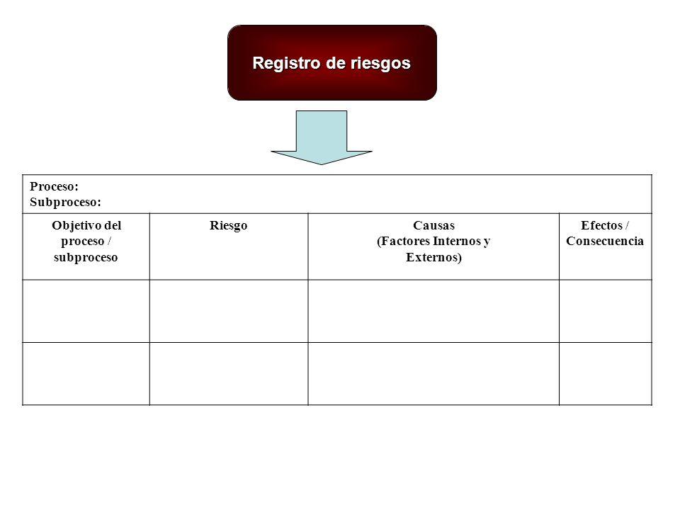 Registro de riesgos Proceso: Subproceso: Objetivo del proceso / subproceso RiesgoCausas (Factores Internos y Externos) Efectos / Consecuencia
