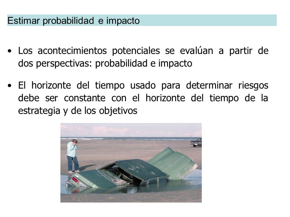 Los acontecimientos potenciales se evalúan a partir de dos perspectivas: probabilidad e impacto El horizonte del tiempo usado para determinar riesgos