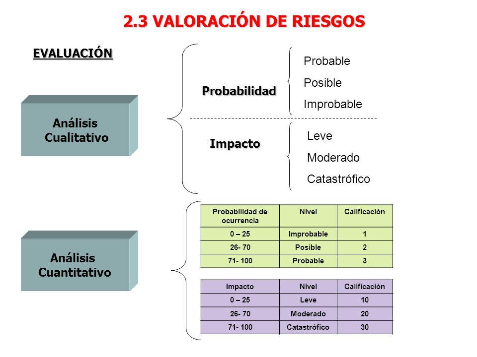 2.3 VALORACIÓN DE RIESGOS Análisis Cualitativo Análisis Cuantitativo Probabilidad Impacto Probable Posible Improbable Leve Moderado Catastrófico Probabilidad de ocurrencia NivelCalificación 0 – 25Improbable1 26- 70Posible2 71- 100Probable3 ImpactoNivelCalificación 0 – 25Leve10 26- 70Moderado20 71- 100Catastrófico30 EVALUACIÓN