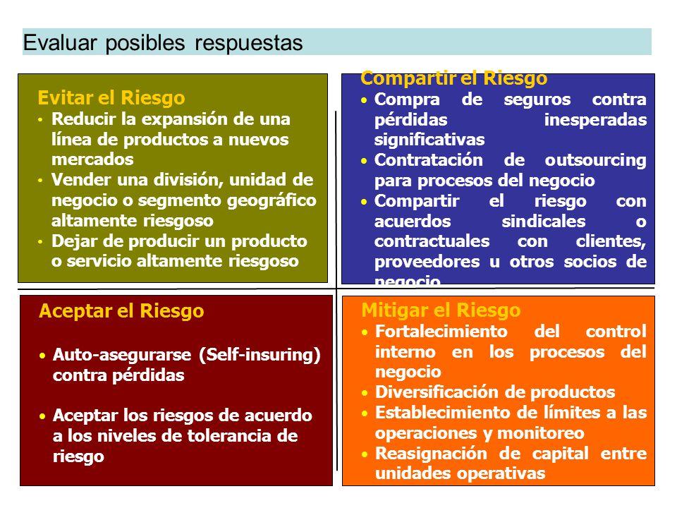 Aceptar el Riesgo Auto-asegurarse (Self-insuring) contra pérdidas Aceptar los riesgos de acuerdo a los niveles de tolerancia de riesgo Compartir el Ri