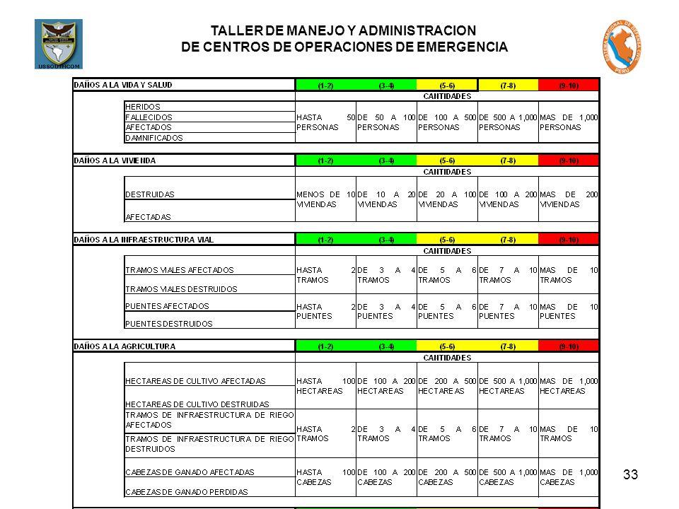 TALLER DE MANEJO Y ADMINISTRACION DE CENTROS DE OPERACIONES DE EMERGENCIA 33