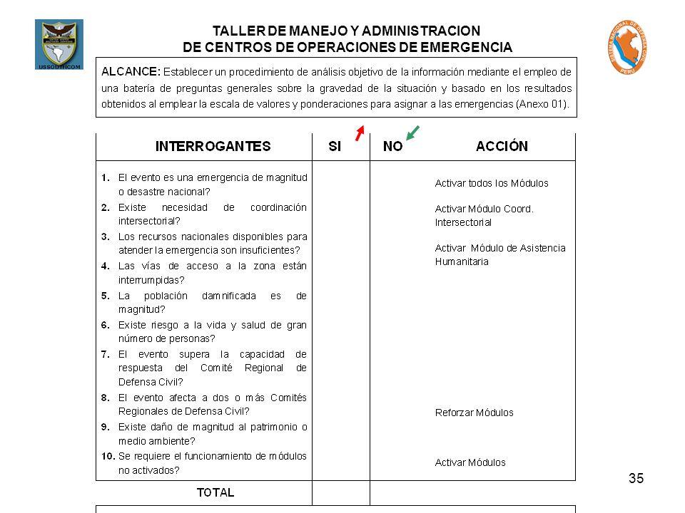 TALLER DE MANEJO Y ADMINISTRACION DE CENTROS DE OPERACIONES DE EMERGENCIA 35