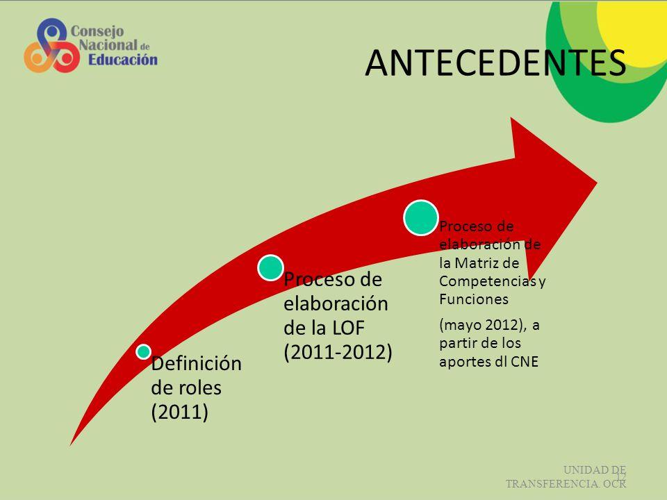 ANTECEDENTES Definición de roles (2011) Proceso de elaboración de la LOF (2011-2012) Proceso de elaboración de la Matriz de Competencias y Funciones (mayo 2012), a partir de los aportes dl CNE UNIDAD DE TRANSFERENCIA.