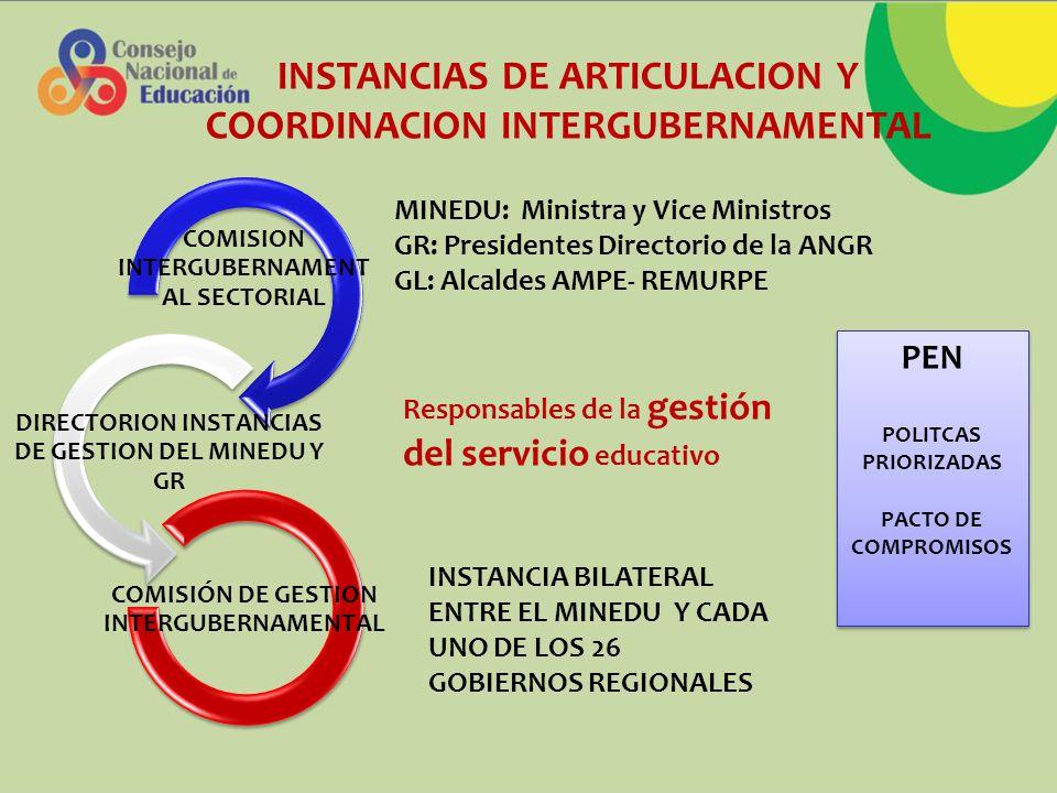 COMISION INTERGUBERNAMENT AL SECTORIAL DIRECTORION INSTANCIAS DE GESTION DEL MINEDU Y GR COMISIÓN DE GESTION INTERGUBERNAMENTAL MINEDU: Ministra y Vice Ministros GR: Presidentes Directorio de la ANGR GL: Alcaldes AMPE- REMURPE Responsables de la gestión del servicio educativo INSTANCIA BILATERAL ENTRE EL MINEDU Y CADA UNO DE LOS 26 GOBIERNOS REGIONALES PEN POLITCAS PRIORIZADAS PACTO DE COMPROMISOS PEN POLITCAS PRIORIZADAS PACTO DE COMPROMISOS INSTANCIAS DE ARTICULACION Y COORDINACION INTERGUBERNAMENTAL