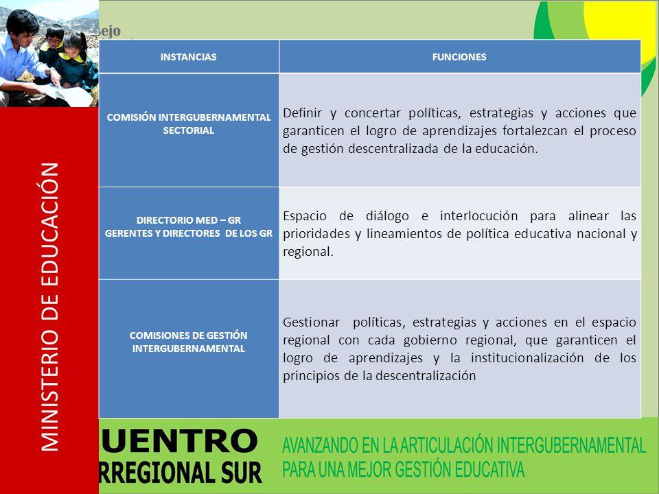 MINISTERIO DE EDUCACIÓN INSTANCIASFUNCIONES COMISIÓN INTERGUBERNAMENTAL SECTORIAL Definir y concertar políticas, estrategias y acciones que garanticen el logro de aprendizajes fortalezcan el proceso de gestión descentralizada de la educación.