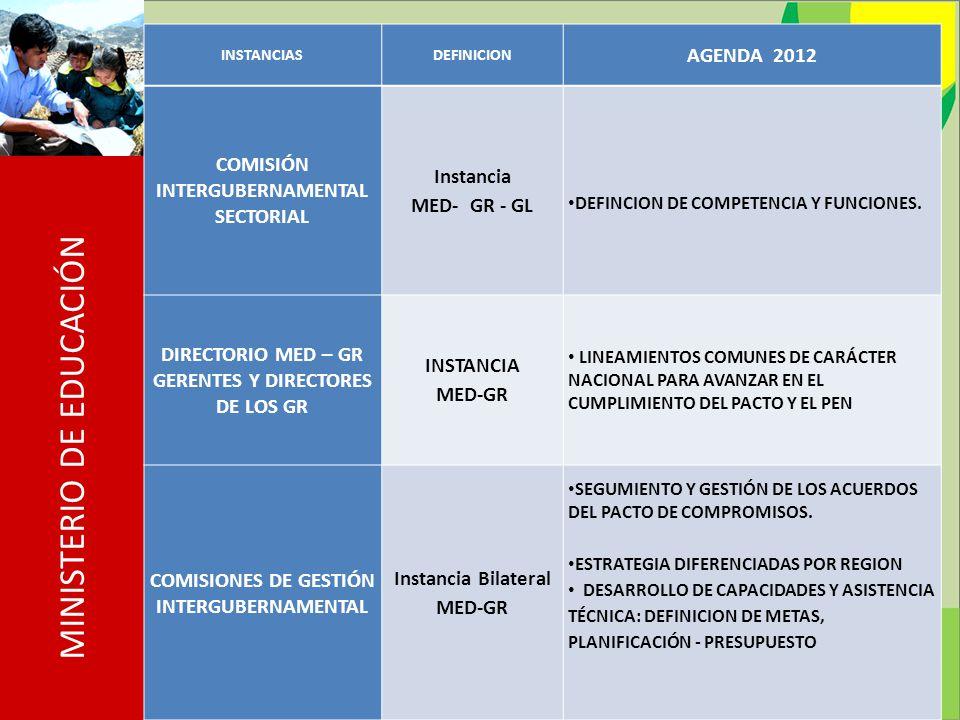 MINISTERIO DE EDUCACIÓN INSTANCIASDEFINICION AGENDA 2012 COMISIÓN INTERGUBERNAMENTAL SECTORIAL Instancia MED- GR - GL DEFINCION DE COMPETENCIA Y FUNCIONES.