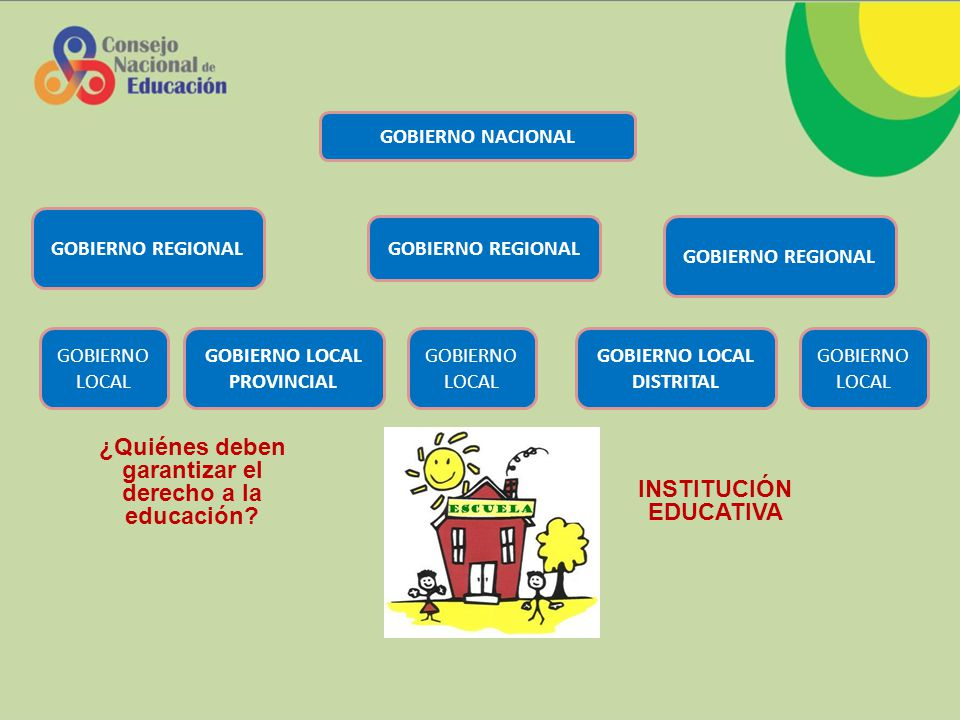 NIVELES DE GOBIERNO E INSTANCIAS DE GESTIÓN NIVEL LOCAL NIVEL NACIONAL NIVEL REGIONAL MED DRE /GERENCIA UGEL GERENCIAS DE EDUCACIÓN CULTURA Y DEPORTE ROLES RECTOR GESTION DE LAS IE APORTE Y SOPORTE NIVEL DE GOBIERNO INSTANCIAS DE GESTION Proceso de cambio organizacional