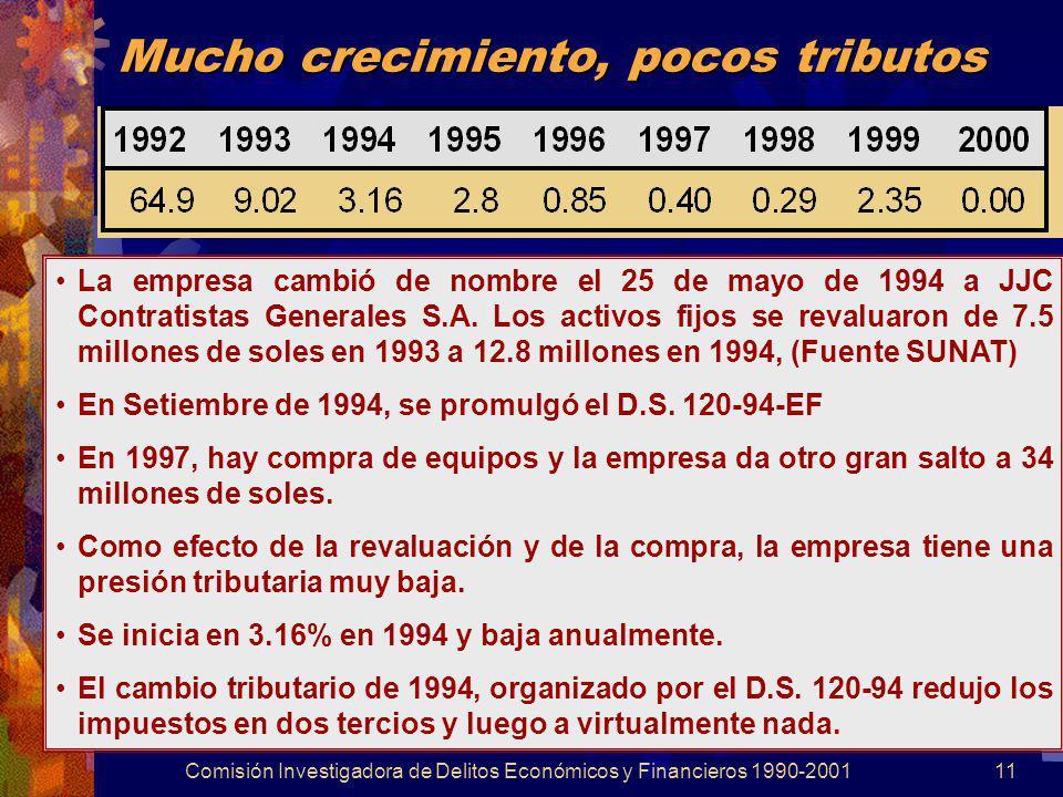 Comisión Investigadora de Delitos Económicos y Financieros 1990-200111 Mucho crecimiento, pocos tributos La empresa cambió de nombre el 25 de mayo de