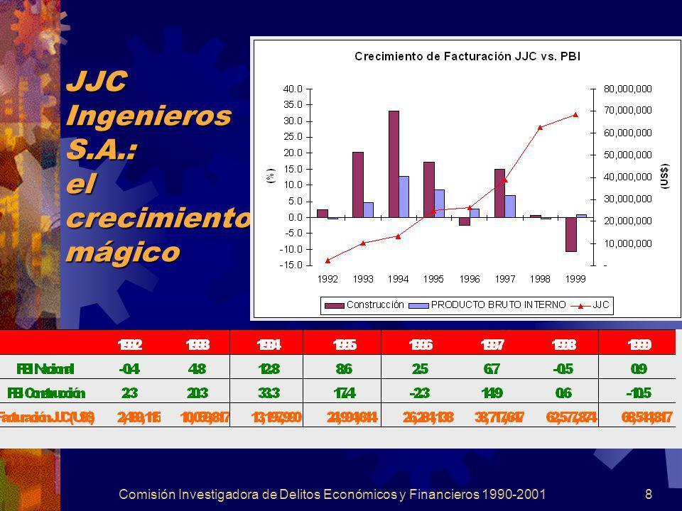 Comisión Investigadora de Delitos Económicos y Financieros 1990-20018 JJC Ingenieros S.A.: el crecimiento mágico
