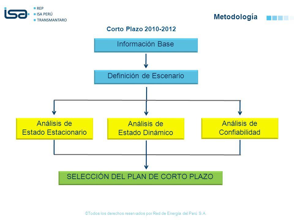 ©Todos los derechos reservados por Red de Energía del Perú S.A. Metodología Información Base Definición de Escenario Análisis de Estado Dinámico Análi