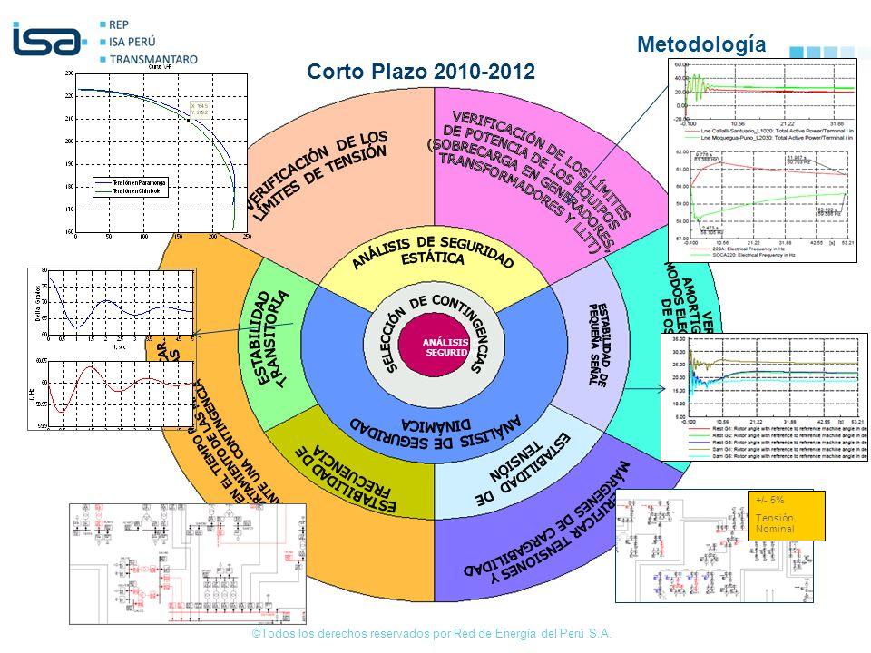©Todos los derechos reservados por Red de Energía del Perú S.A. ANÁLISIS DE SEGURIDAD +/- 5% Tensión Nominal Corto Plazo 2010-2012 Metodología