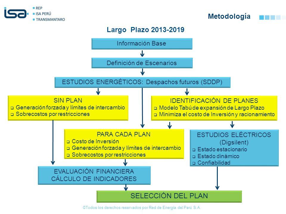 ©Todos los derechos reservados por Red de Energía del Perú S.A. Metodología Información Base Definición de Escenarios ESTUDIOS ENERGÉTICOS: Despachos