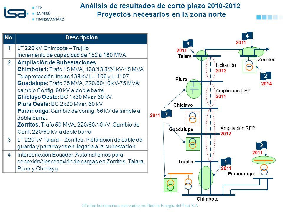 ©Todos los derechos reservados por Red de Energía del Perú S.A. NoDescripción 1LT 220 kV Chimbote – Trujillo Incremento de capacidad de 152 a 180 MVA.