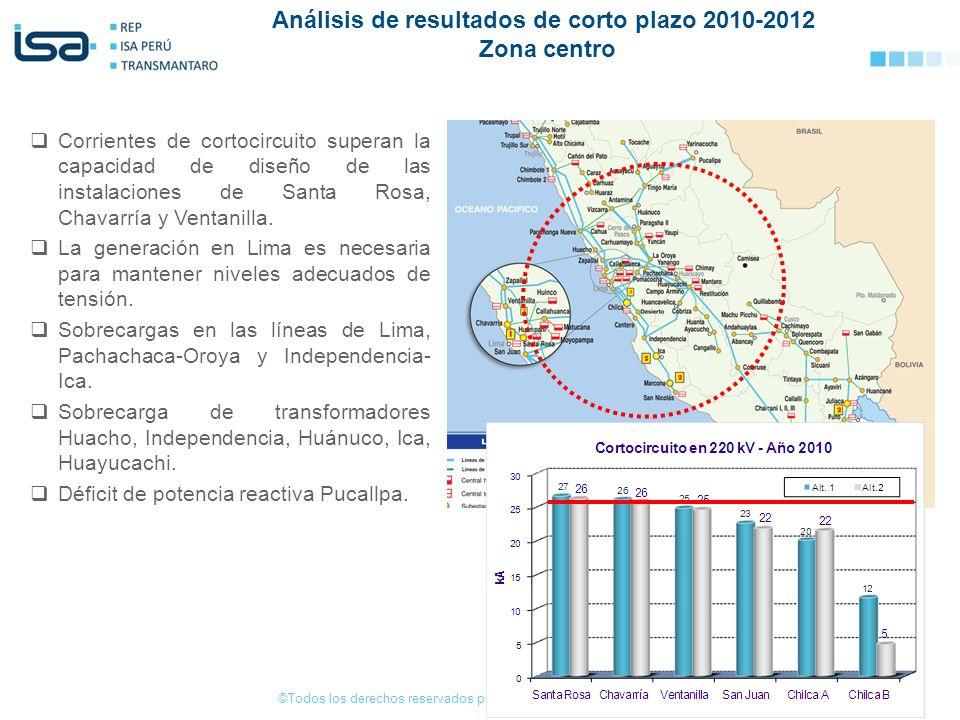 ©Todos los derechos reservados por Red de Energía del Perú S.A. Corrientes de cortocircuito superan la capacidad de diseño de las instalaciones de San