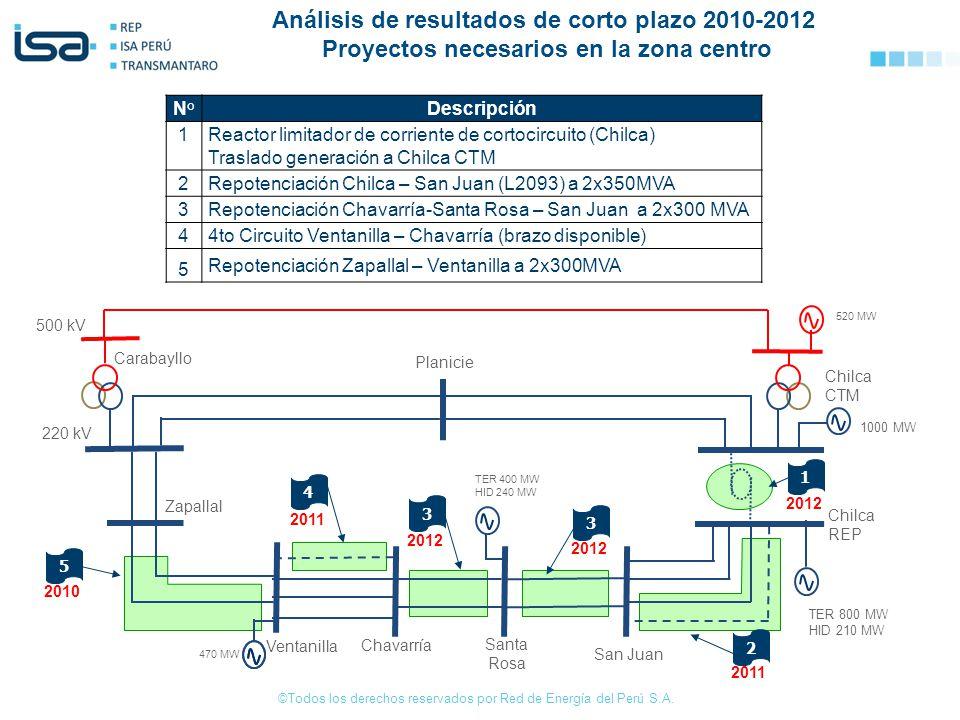 ©Todos los derechos reservados por Red de Energía del Perú S.A. N° Descripción 1 Reactor limitador de corriente de cortocircuito (Chilca) Traslado gen