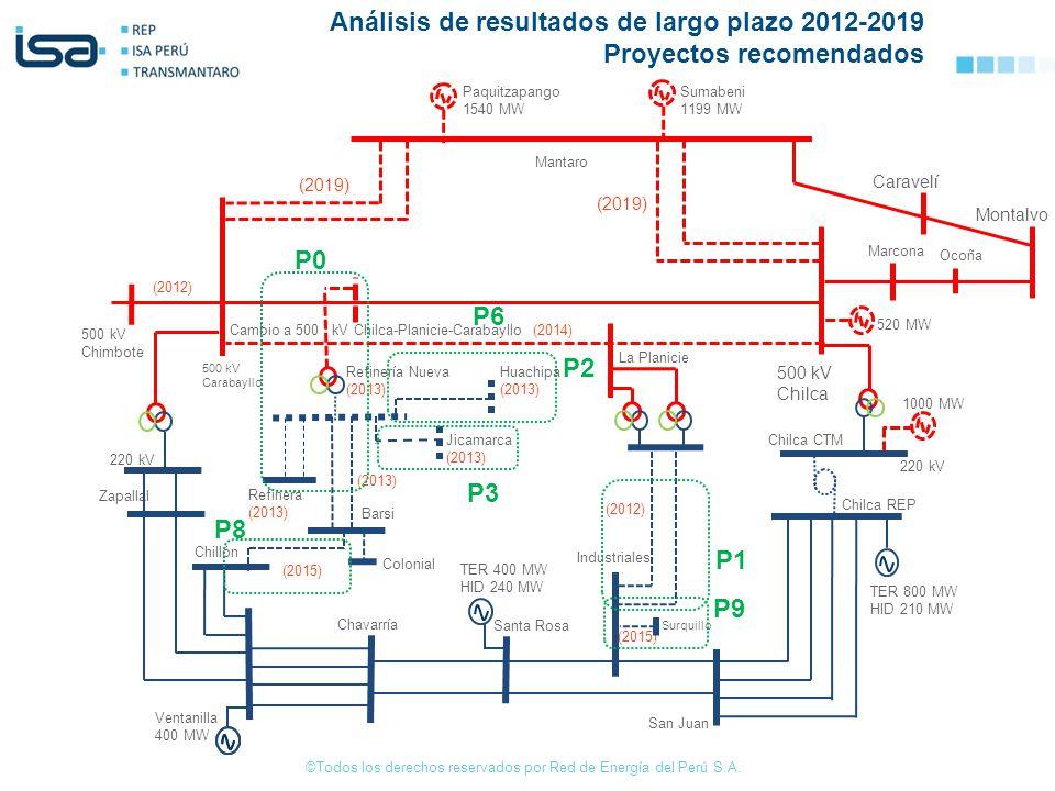 ©Todos los derechos reservados por Red de Energía del Perú S.A. P0 P1 P2 P3 P6 P8 (2019) Paquitzapango 1540 MW Sumabeni 1199 MW Mantaro Marcona Ocoña