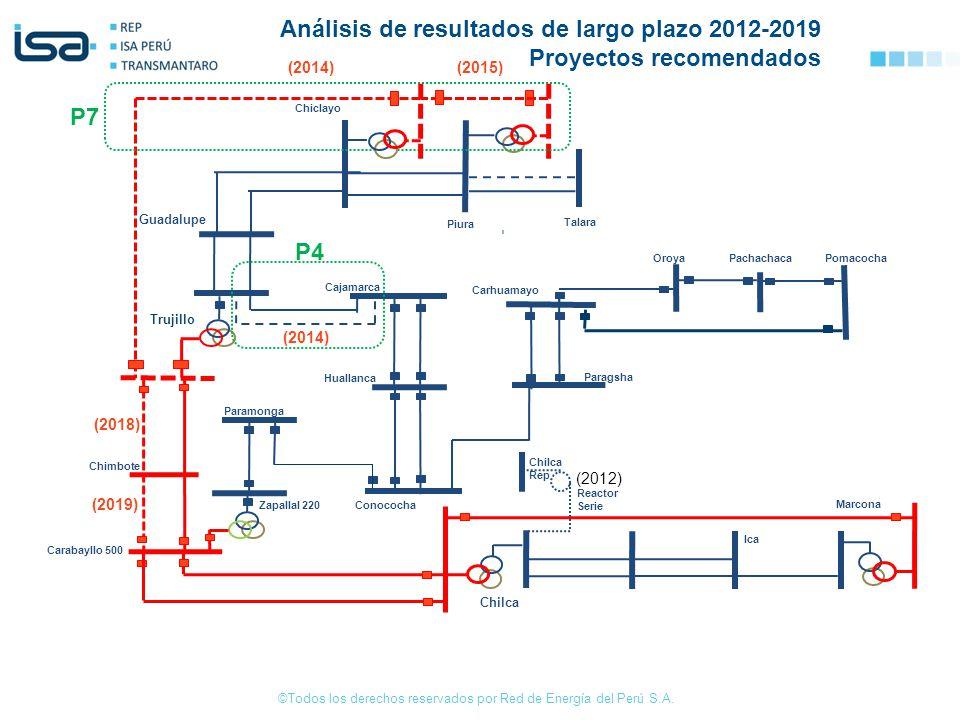 ©Todos los derechos reservados por Red de Energía del Perú S.A. Huallanca Cajamarca Paramonga Zapallal 220 Carabayllo 500 Trujillo Guadalupe Piura Tal