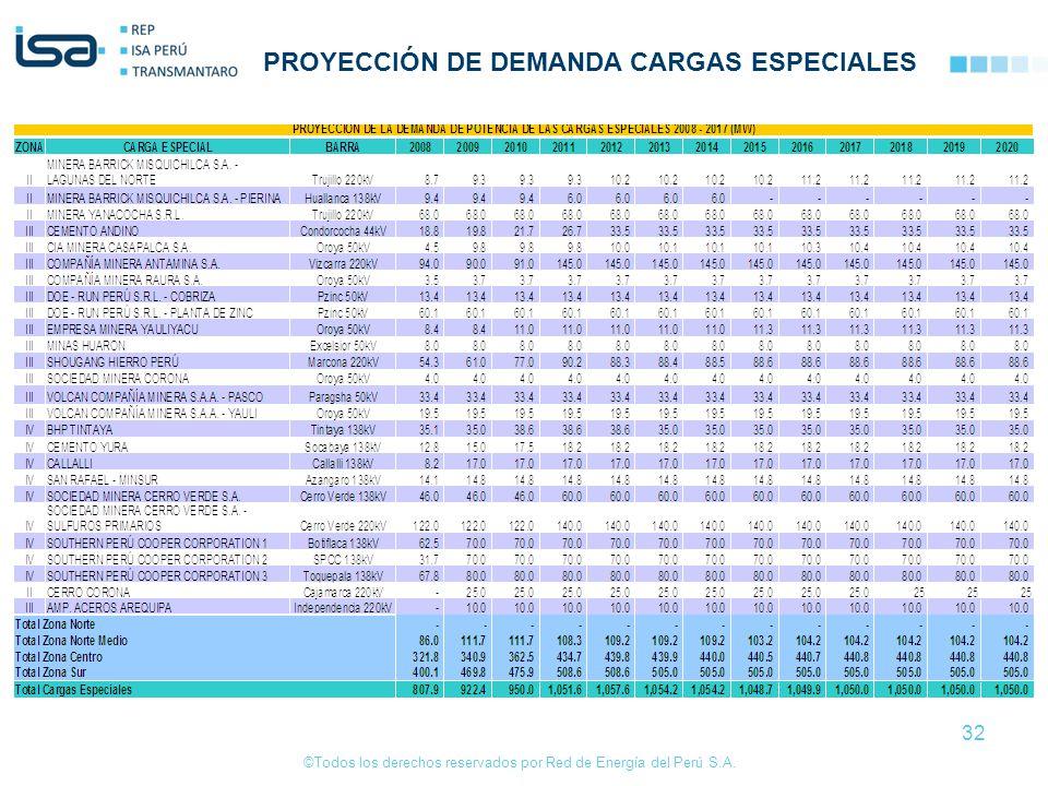 ©Todos los derechos reservados por Red de Energía del Perú S.A. 32 PROYECCIÓN DE DEMANDA CARGAS ESPECIALES