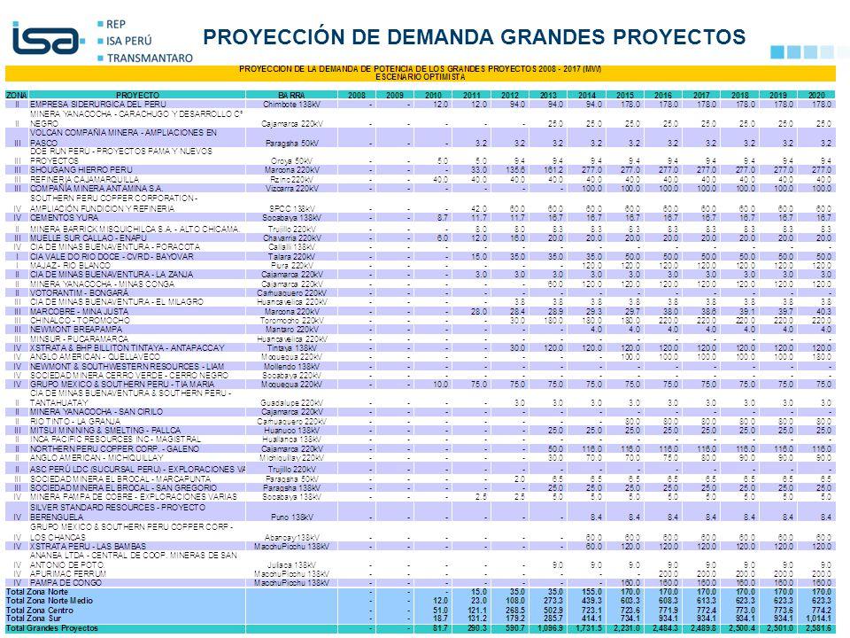 ©Todos los derechos reservados por Red de Energía del Perú S.A. 33 PROYECCIÓN DE DEMANDA GRANDES PROYECTOS