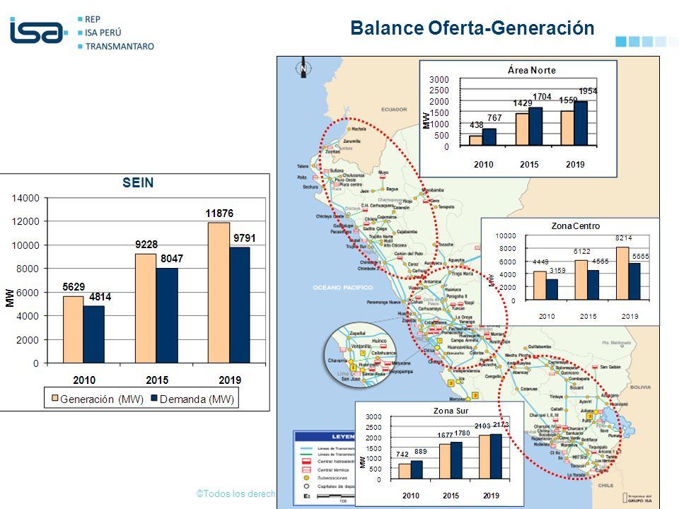 ©Todos los derechos reservados por Red de Energía del Perú S.A. SEIN Balance Oferta-Generación