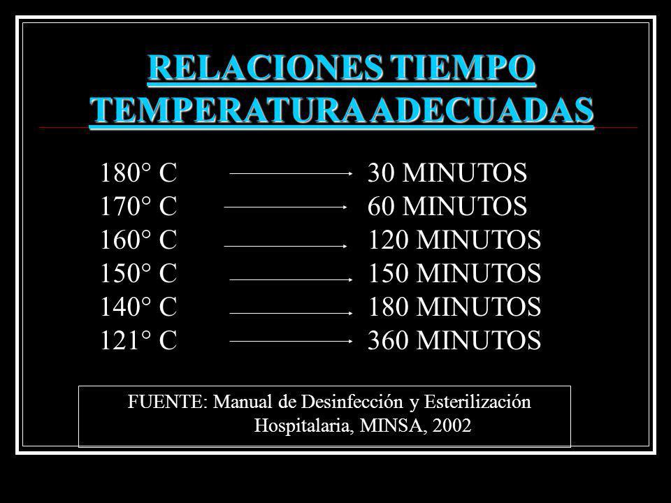 RELACIONES TIEMPO TEMPERATURA ADECUADAS 180° C30 MINUTOS 170° C60 MINUTOS 160° C120 MINUTOS 150° C150 MINUTOS 140° C180 MINUTOS 121° C360 MINUTOS FUEN