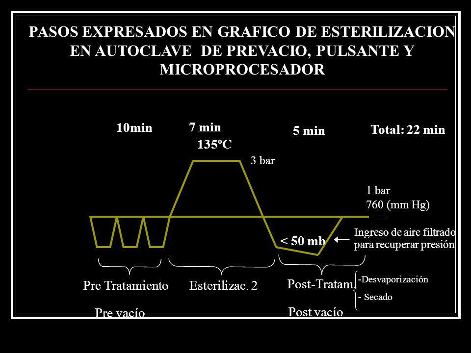 135ºC 7 min 5 min 10min Pre TratamientoEsterilizac. 2 Post-Tratam. - -Desvaporización - - Secado 1 bar 760 (mm Hg) 3 bar PASOS EXPRESADOS EN GRAFICO D