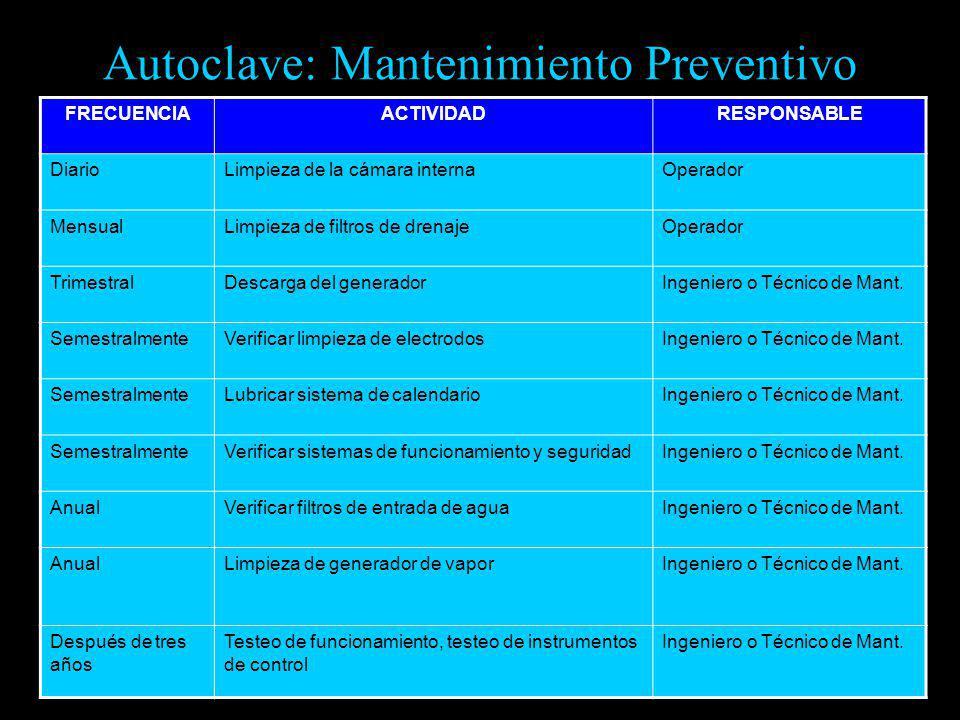 Autoclave: Mantenimiento Preventivo FRECUENCIAACTIVIDADRESPONSABLE DiarioLimpieza de la cámara internaOperador MensualLimpieza de filtros de drenajeOp