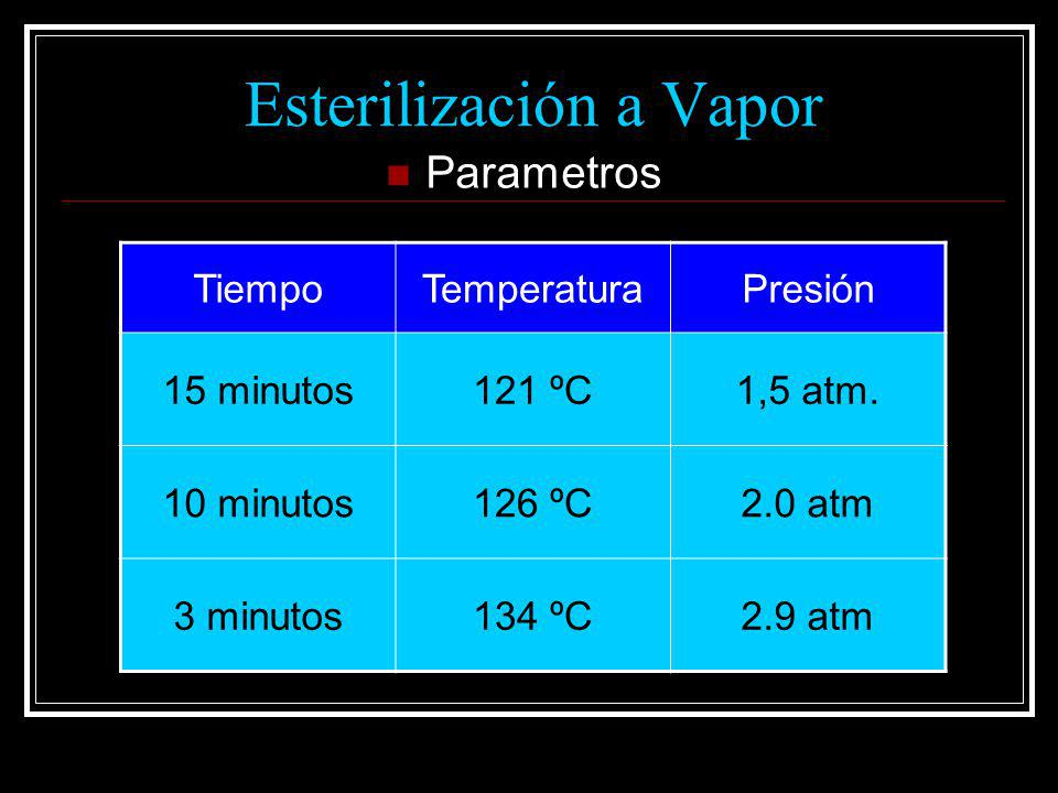 Esterilización a Vapor Parametros TiempoTemperaturaPresión 15 minutos121 ºC1,5 atm. 10 minutos126 ºC2.0 atm 3 minutos134 ºC2.9 atm
