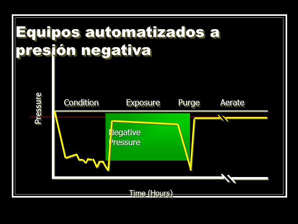 NegativePressure Time (Hours) ConditionConditionExposureExposurePurgePurgeAerateAerate PressurePressure Equipos automatizados a presión negativa
