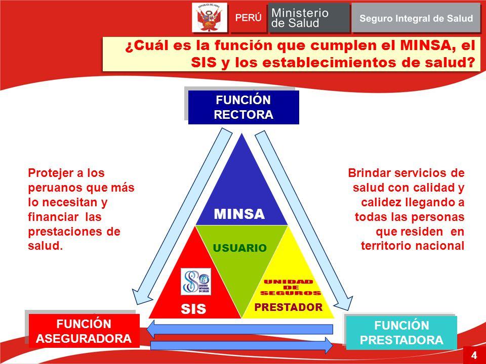 PRESTADOR USUARIO FUNCIÓN ASEGURADORA FUNCIÓN PRESTADORA FUNCIÓNRECTORAFUNCIÓNRECTORA Protejer a los peruanos que más lo necesitan y financiar las pre