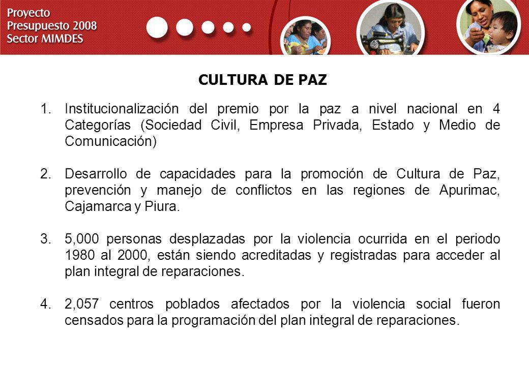 PROYECTO PRESUPUESTO 2008 SECTOR MIMDES CULTURA DE PAZ 1.Institucionalización del premio por la paz a nivel nacional en 4 Categorías (Sociedad Civil,