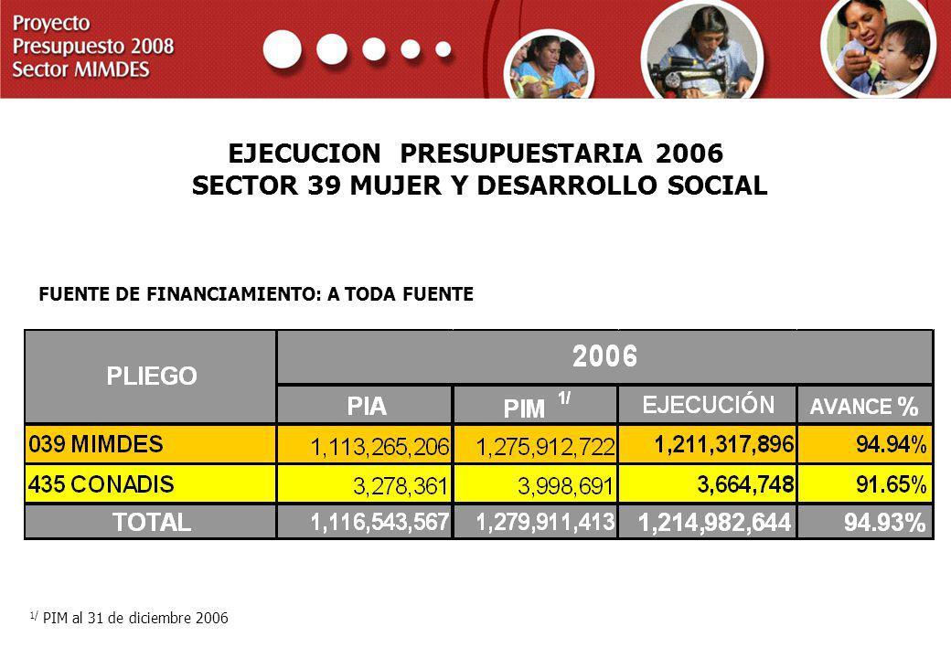 PROYECTO PRESUPUESTO 2008 SECTOR MIMDES EJECUCION PRESUPUESTARIA 2006 SECTOR 39 MUJER Y DESARROLLO SOCIAL FUENTE DE FINANCIAMIENTO: A TODA FUENTE 1/ P