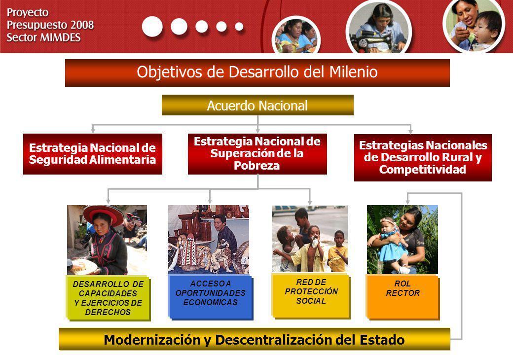 PROYECTO PRESUPUESTO 2008 SECTOR MIMDES Modernización y Descentralización del Estado Acuerdo Nacional Objetivos de Desarrollo del Milenio Estrategia N