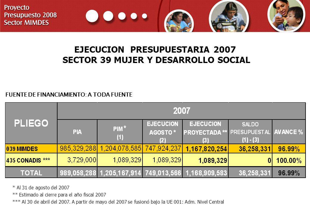 PROYECTO PRESUPUESTO 2008 SECTOR MIMDES EJECUCION PRESUPUESTARIA 2007 SECTOR 39 MUJER Y DESARROLLO SOCIAL FUENTE DE FINANCIAMIENTO: A TODA FUENTE * Al