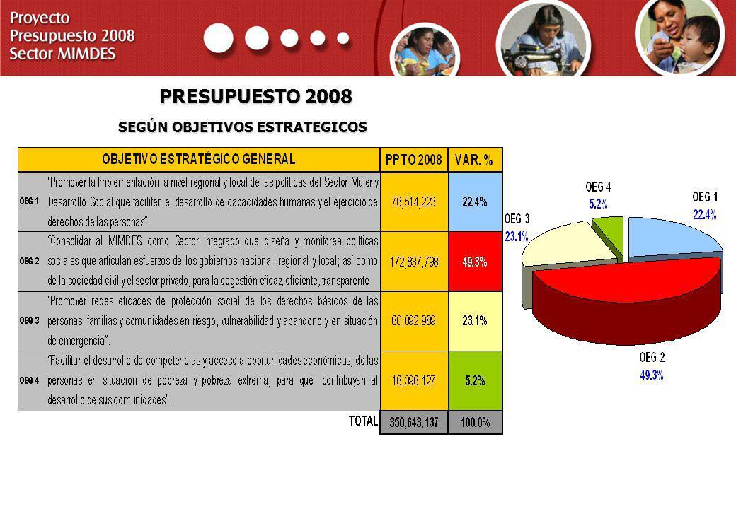 PROYECTO PRESUPUESTO 2008 SECTOR MIMDES PRESUPUESTO 2008 SEGÚN OBJETIVOS ESTRATEGICOS