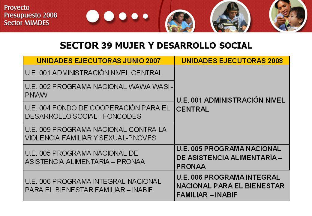 PROYECTO PRESUPUESTO 2008 SECTOR MIMDES SECTOR 39 MUJER Y DESARROLLO SOCIAL