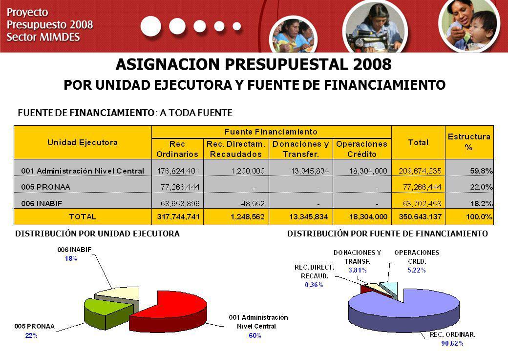 PROYECTO PRESUPUESTO 2008 SECTOR MIMDES ASIGNACION PRESUPUESTAL 2008 POR UNIDAD EJECUTORA Y FUENTE DE FINANCIAMIENTO FUENTE DE FINANCIAMIENTO : A TODA