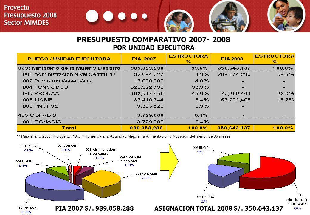 PROYECTO PRESUPUESTO 2008 SECTOR MIMDES PRESUPUESTO COMPARATIVO 2007- 2008 POR UNIDAD EJECUTORA PIA 2007 S/. 989,058,288 ASIGNACION TOTAL 2008 S/. 350