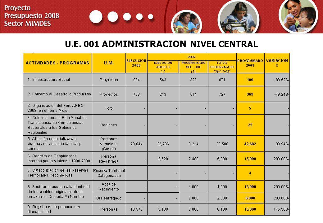 PROYECTO PRESUPUESTO 2008 SECTOR MIMDES U.E. 001 ADMINISTRACION NIVEL CENTRAL